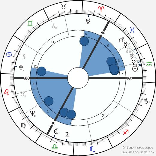 Janet Michie wikipedia, horoscope, astrology, instagram