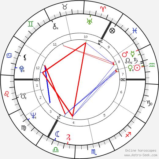 Janet Michie tema natale, oroscopo, Janet Michie oroscopi gratuiti, astrologia