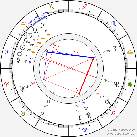 Jozef Psotka birth chart, biography, wikipedia 2018, 2019