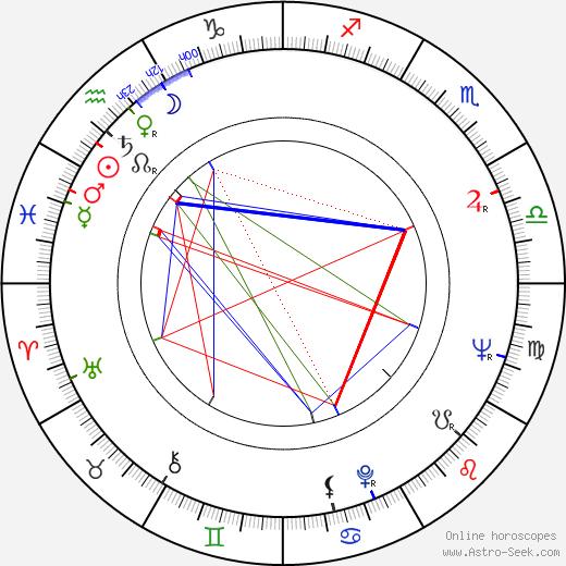 Jozef Psotka astro natal birth chart, Jozef Psotka horoscope, astrology
