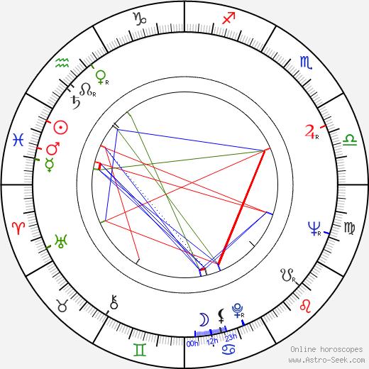 Luigi Montini день рождения гороскоп, Luigi Montini Натальная карта онлайн