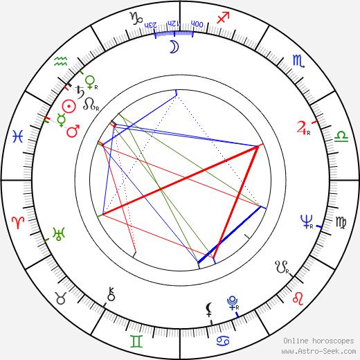 Manu Dibango birth chart, Manu Dibango astro natal horoscope, astrology
