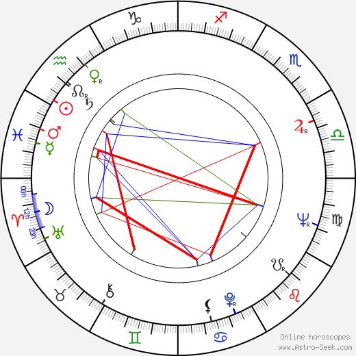 Marie Staňková astro natal birth chart, Marie Staňková horoscope, astrology