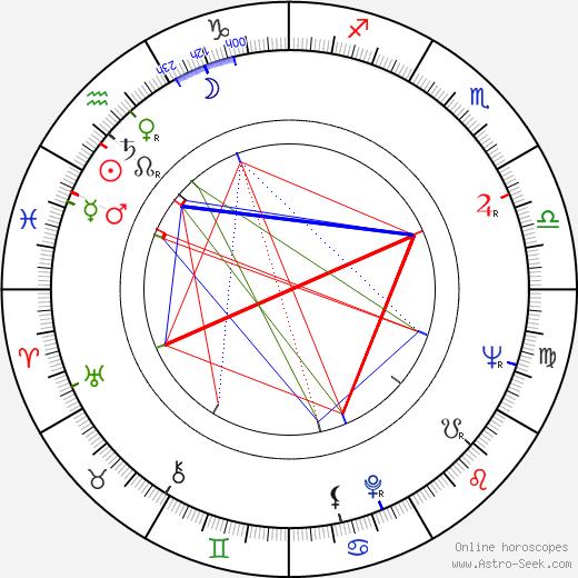 Mel Carnahan astro natal birth chart, Mel Carnahan horoscope, astrology