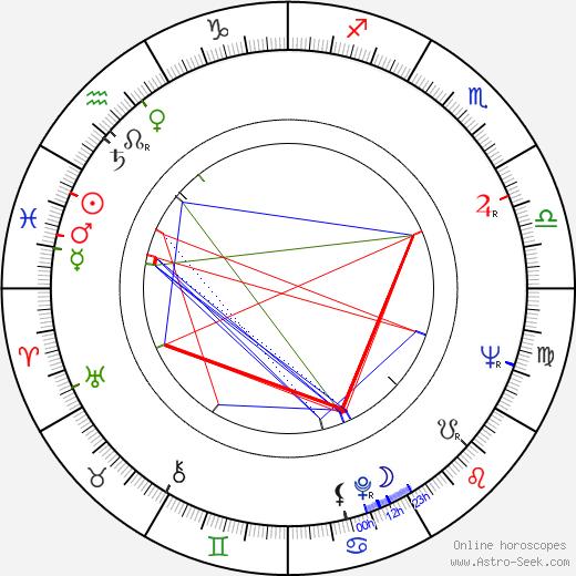 Michael Fairman astro natal birth chart, Michael Fairman horoscope, astrology
