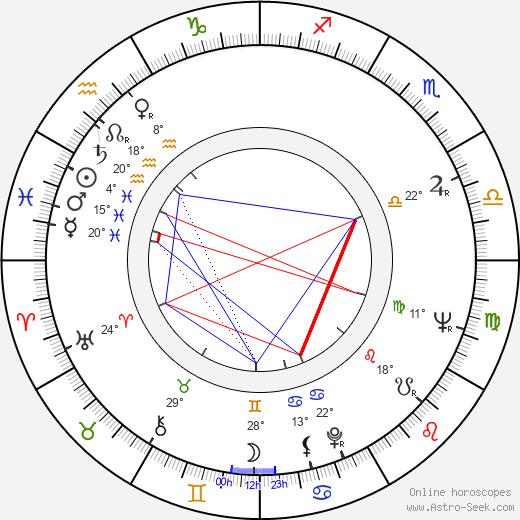 Milan Neděla birth chart, biography, wikipedia 2019, 2020