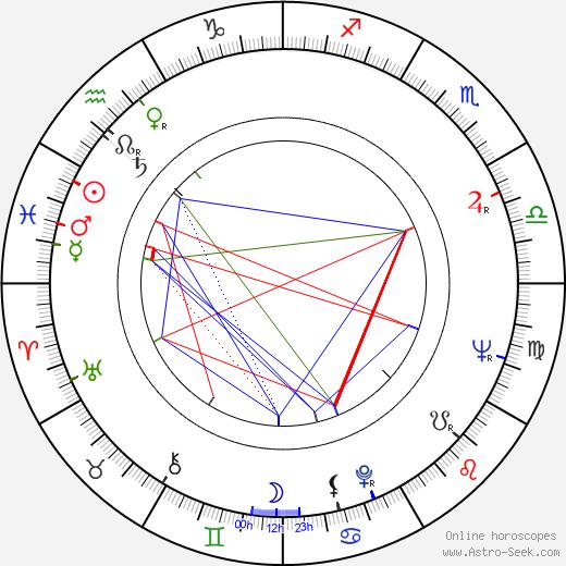 Milan Neděla astro natal birth chart, Milan Neděla horoscope, astrology