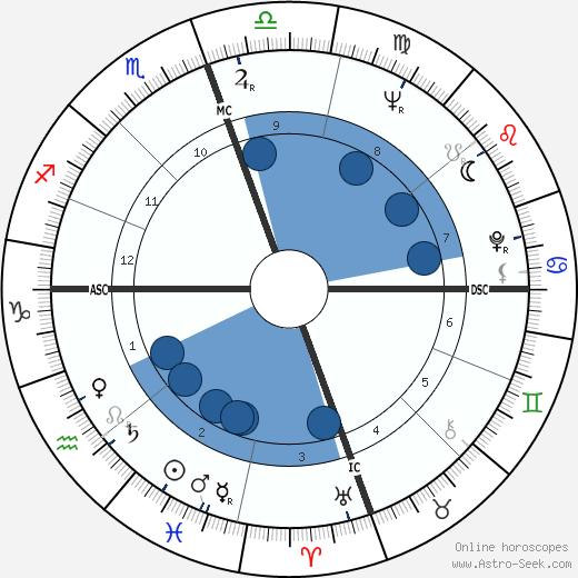 N. Scott Momaday wikipedia, horoscope, astrology, instagram