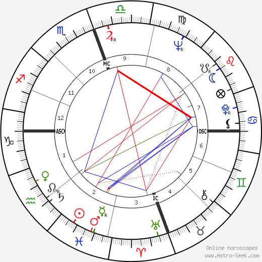 N. Scott Momaday tema natale, oroscopo, N. Scott Momaday oroscopi gratuiti, astrologia