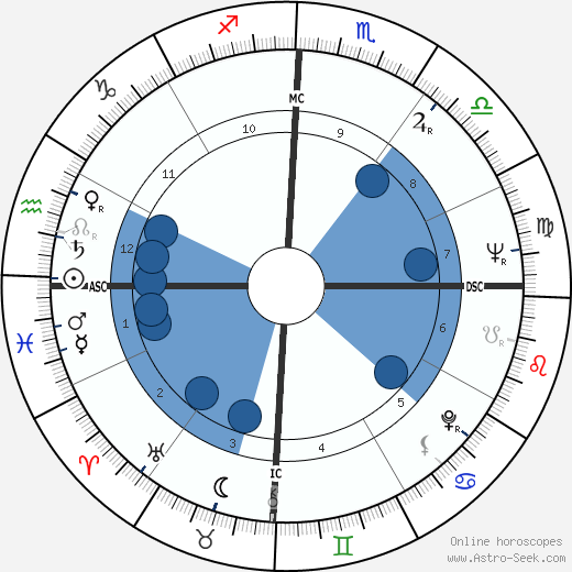 Neil Kerley wikipedia, horoscope, astrology, instagram