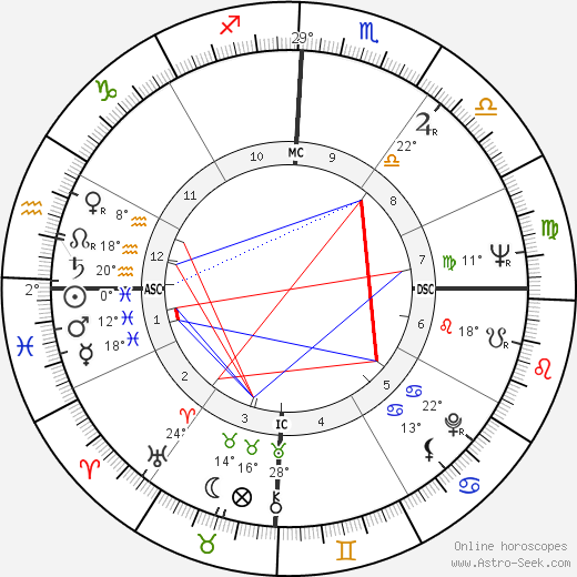 Neil Kerley birth chart, biography, wikipedia 2019, 2020