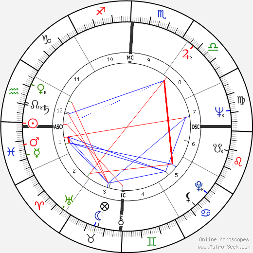 Neil Kerley birth chart, Neil Kerley astro natal horoscope, astrology