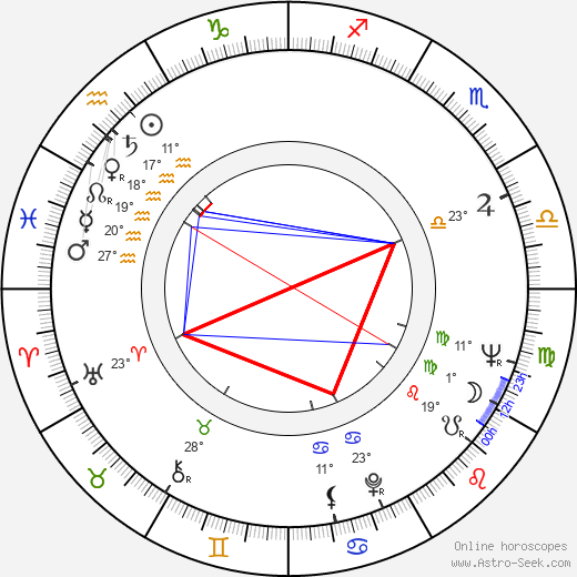Nicolae Breban birth chart, biography, wikipedia 2019, 2020