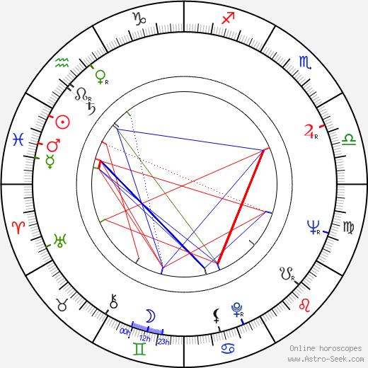 Paavo Pohjola birth chart, Paavo Pohjola astro natal horoscope, astrology