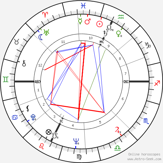 Paco Rabanne birth chart, Paco Rabanne astro natal horoscope, astrology