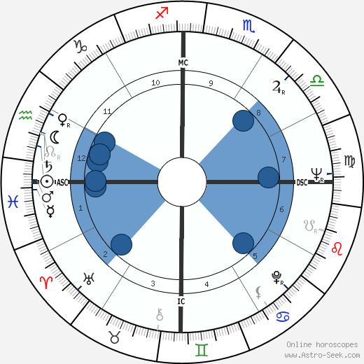 Ralph Holden wikipedia, horoscope, astrology, instagram