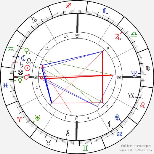 Ralph Holden tema natale, oroscopo, Ralph Holden oroscopi gratuiti, astrologia