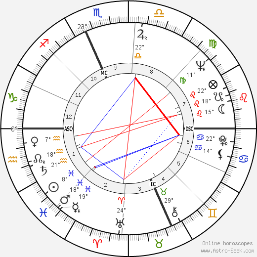 Ralph Nader birth chart, biography, wikipedia 2019, 2020