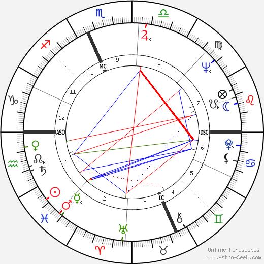 Ralph Nader tema natale, oroscopo, Ralph Nader oroscopi gratuiti, astrologia