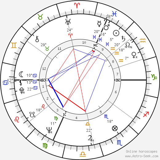 Renata Scotto birth chart, biography, wikipedia 2018, 2019