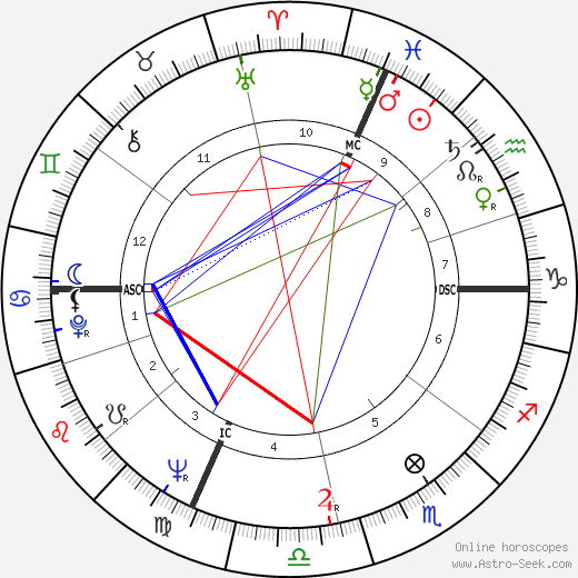 Renata Scotto astro natal birth chart, Renata Scotto horoscope, astrology