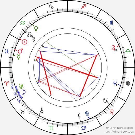 Rezo Esadze день рождения гороскоп, Rezo Esadze Натальная карта онлайн