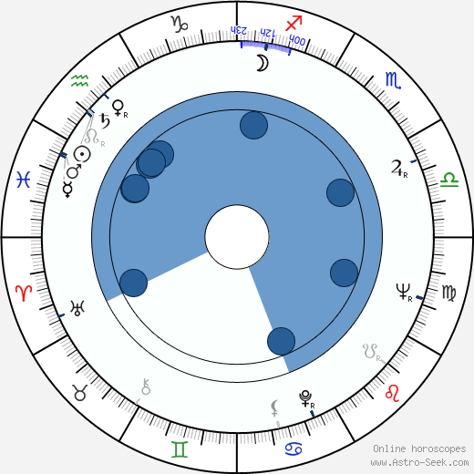 Robert Berger wikipedia, horoscope, astrology, instagram