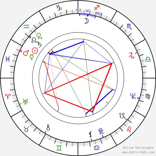 Robert Berger birth chart, Robert Berger astro natal horoscope, astrology