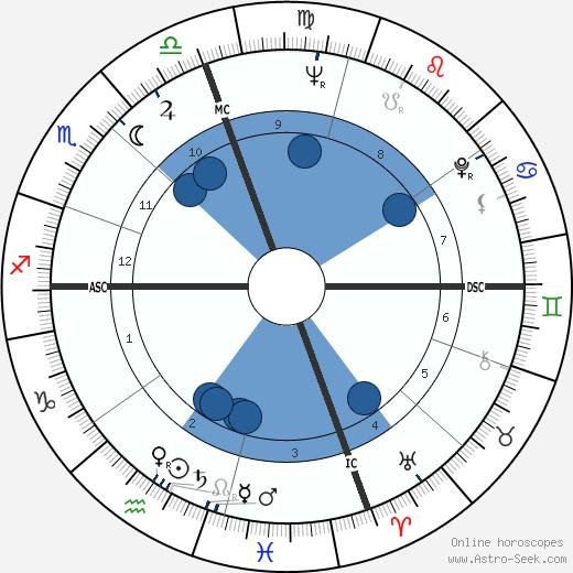 Robert Rohm wikipedia, horoscope, astrology, instagram