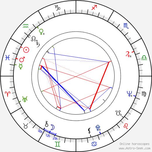 Roger Lumont tema natale, oroscopo, Roger Lumont oroscopi gratuiti, astrologia