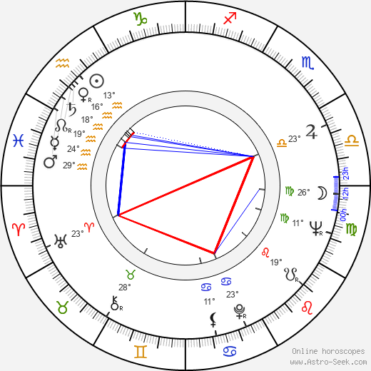 Sauro Scavolini birth chart, biography, wikipedia 2019, 2020
