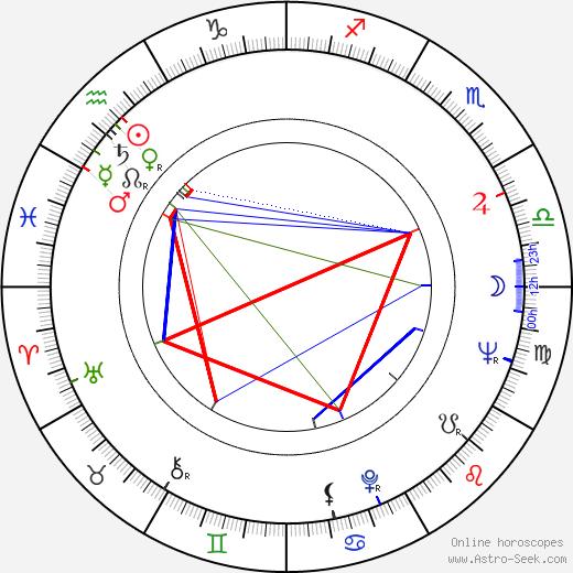 Сьюзан Болл Suzan Ball день рождения гороскоп, Suzan Ball Натальная карта онлайн