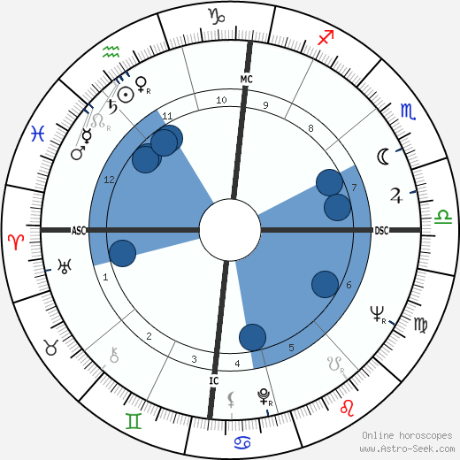Sylvia Jean Smith horoscope, astrology, sign, zodiac, date of birth, instagram