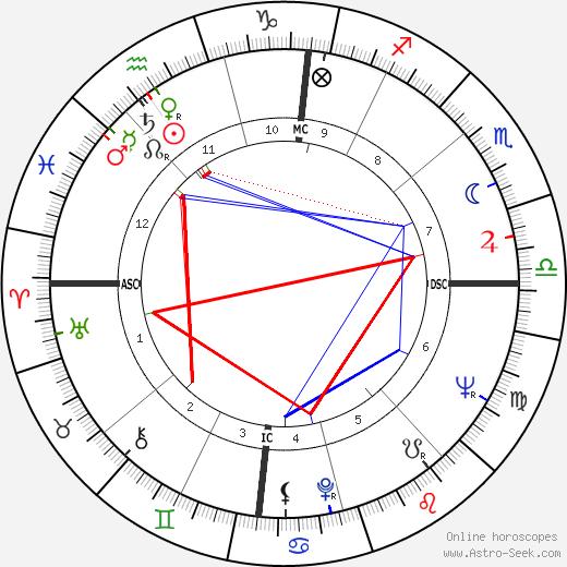 Sylvia Jean Smith день рождения гороскоп, Sylvia Jean Smith Натальная карта онлайн