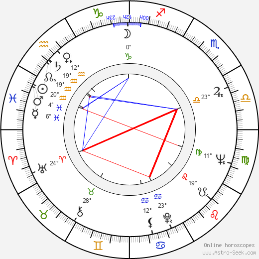 Tatyana Lolova birth chart, biography, wikipedia 2020, 2021