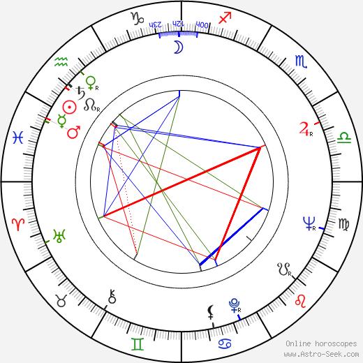 Tatyana Lolova birth chart, Tatyana Lolova astro natal horoscope, astrology