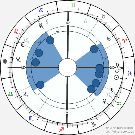 Van Williams wikipedia, horoscope, astrology, instagram
