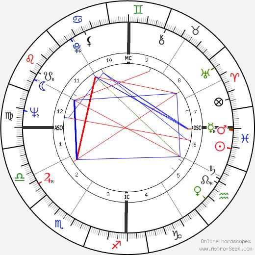 Van Williams tema natale, oroscopo, Van Williams oroscopi gratuiti, astrologia