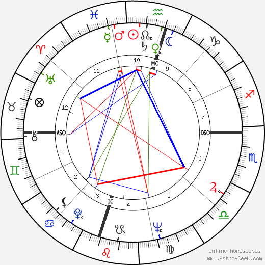 William Russell astro natal birth chart, William Russell horoscope, astrology