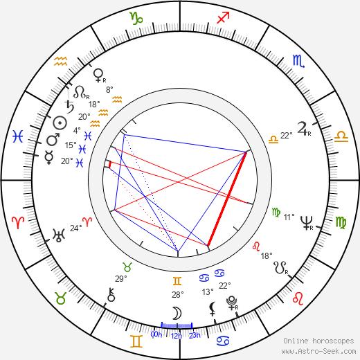 Yevgeni Krylatov birth chart, biography, wikipedia 2019, 2020