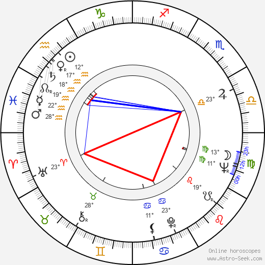 Ywe Jalander birth chart, biography, wikipedia 2017, 2018