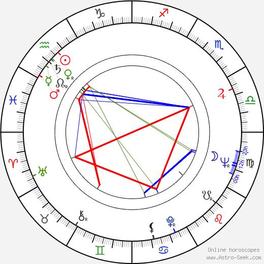 Ywe Jalander astro natal birth chart, Ywe Jalander horoscope, astrology