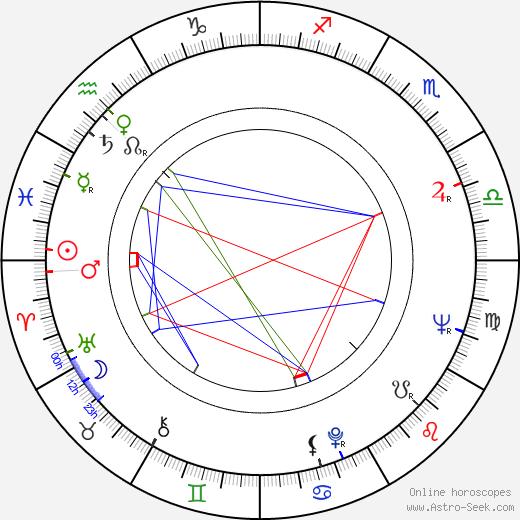 Adolf Merckle birth chart, Adolf Merckle astro natal horoscope, astrology