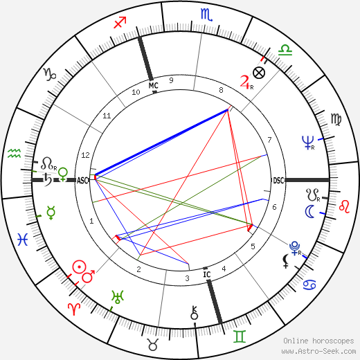 Алан Аркин Alan Arkin день рождения гороскоп, Alan Arkin Натальная карта онлайн