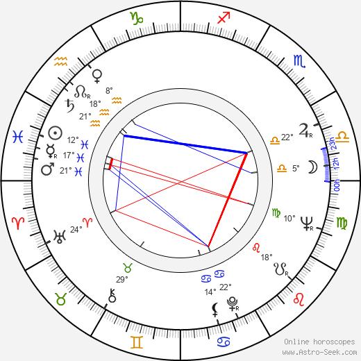 Andrzej May birth chart, biography, wikipedia 2020, 2021