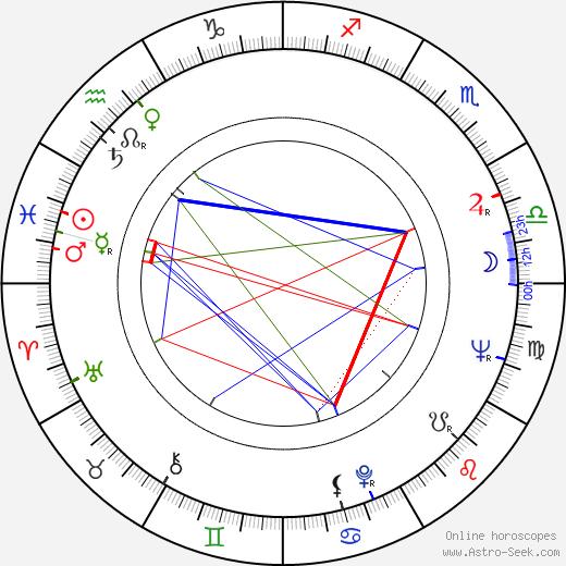 Andrzej May birth chart, Andrzej May astro natal horoscope, astrology