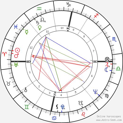 Carlo Rubbia astro natal birth chart, Carlo Rubbia horoscope, astrology