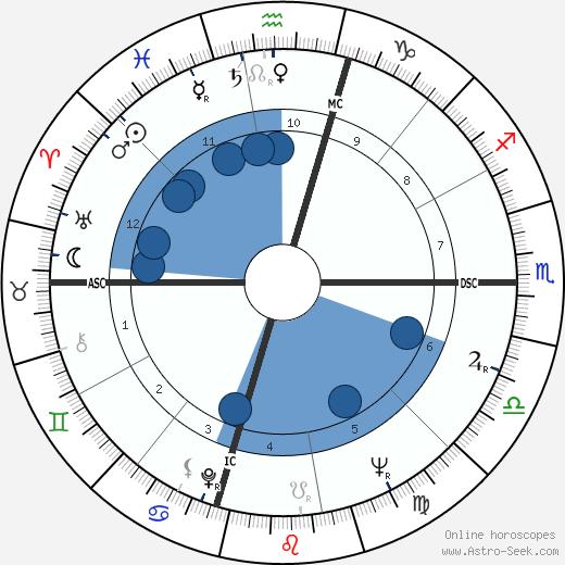 Charley Pride wikipedia, horoscope, astrology, instagram