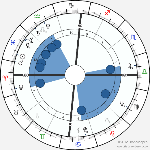 Dionigi Tettamanzi wikipedia, horoscope, astrology, instagram