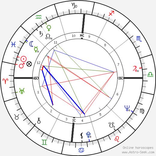 Диониджи Теттаманци Dionigi Tettamanzi день рождения гороскоп, Dionigi Tettamanzi Натальная карта онлайн
